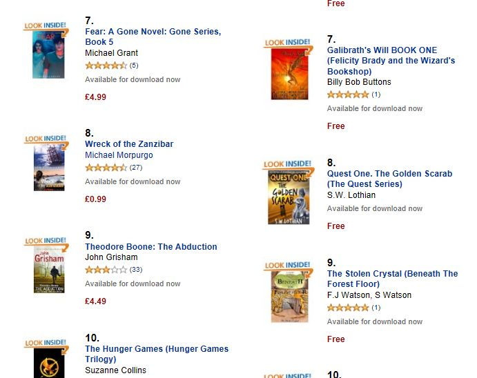 Amazon Best Seller - Free Charts UK